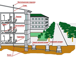 Канализация.  Наружные сети и сооружения