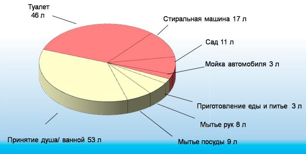 структура расхода воды