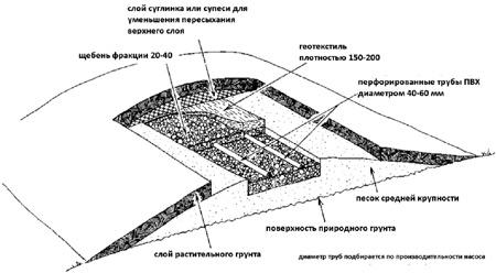 Системы дренирования при высоком стоянии уровня грунтовых вод