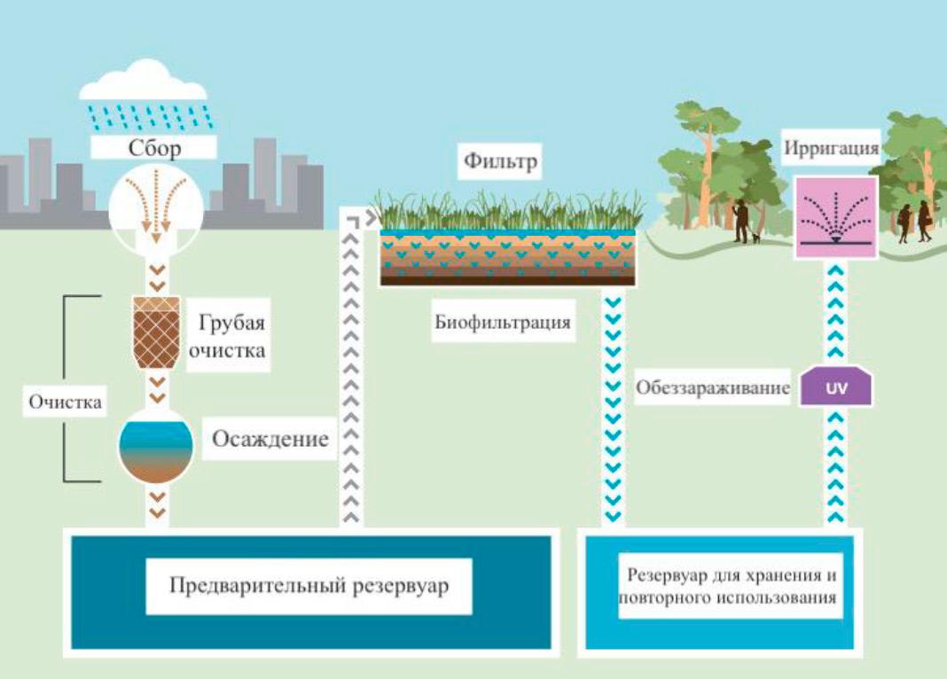 Схема отвода и хранения ливневой воды