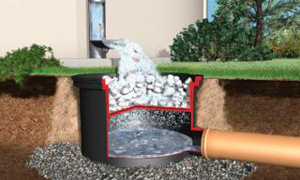 Приватний будинок та зливова каналізація